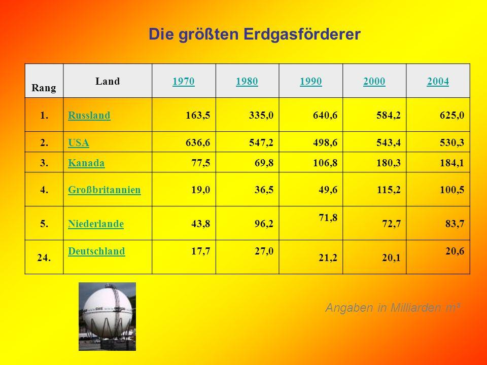 Biodiesel Absatzzahlen von Biodiesel als Reinkraftstoff in Deutschland: 2001 163,2 Mill.