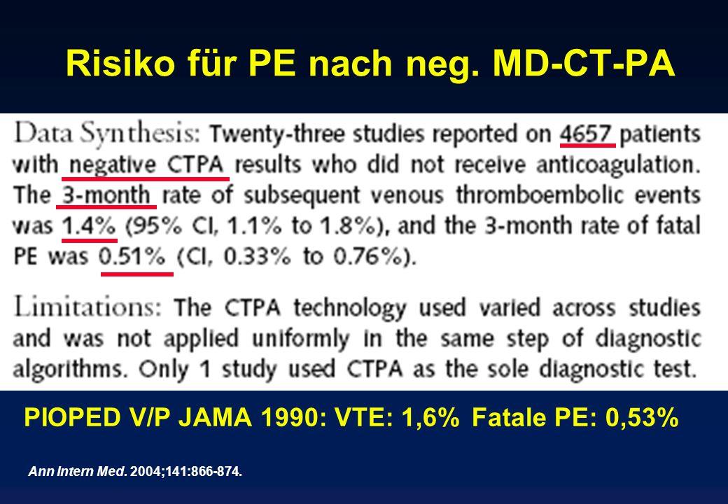 Risiko für PE nach neg. MD-CT-PA PIOPED V/P JAMA 1990: VTE: 1,6%Fatale PE: 0,53% Ann Intern Med. 2004;141:866-874.