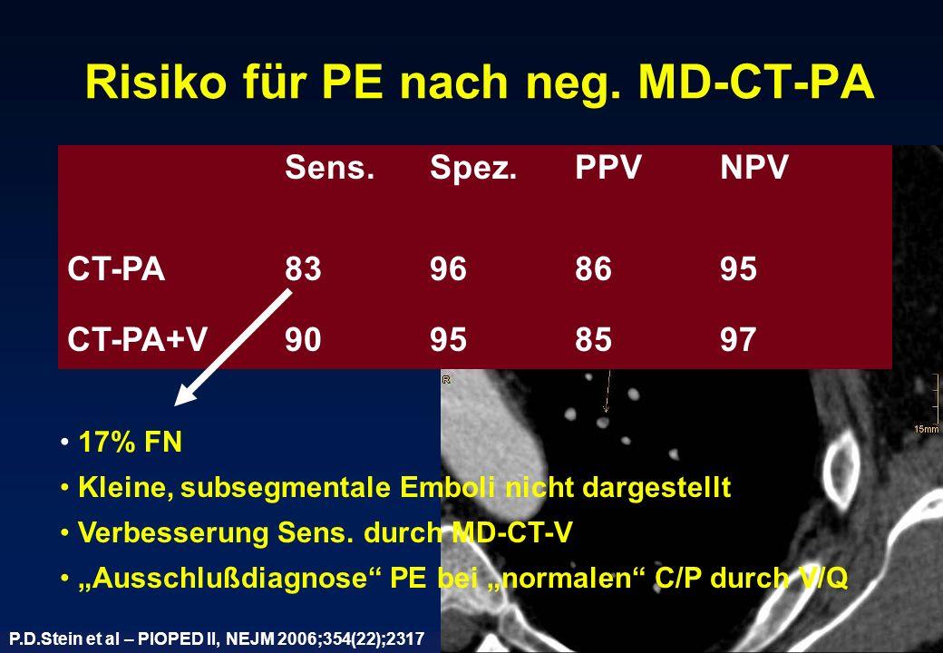 Risiko für PE nach neg. MD-CT-PA P.D.Stein et al – PIOPED II, NEJM 2006;354(22);2317 Sens.Spez.PPVNPV CT-PA83968695 CT-PA+V90958597 17% FN Kleine, sub