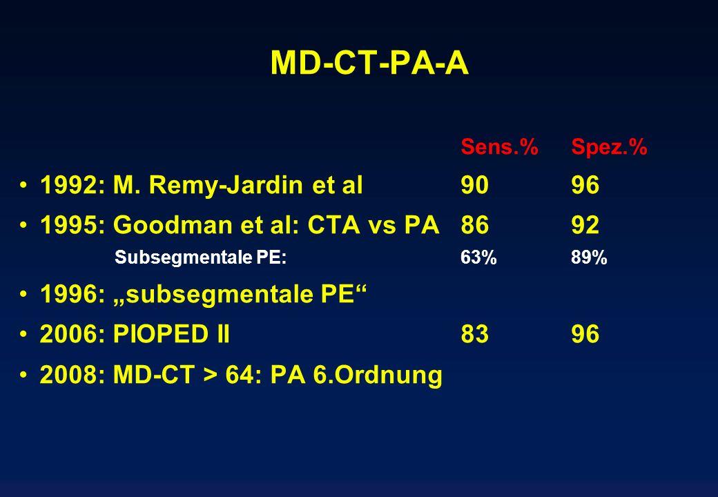 MD-CT-PA-A Sens.%Spez.% 1992: M. Remy-Jardin et al 9096 1995: Goodman et al: CTA vs PA8692 Subsegmentale PE:63%89% 1996: subsegmentale PE 2006: PIOPED