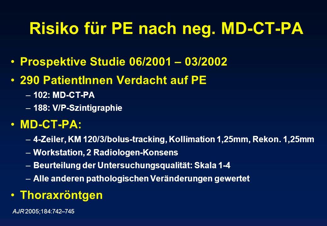 Risiko für PE nach neg. MD-CT-PA Prospektive Studie 06/2001 – 03/2002 290 PatientInnen Verdacht auf PE –102: MD-CT-PA –188: V/P-Szintigraphie MD-CT-PA