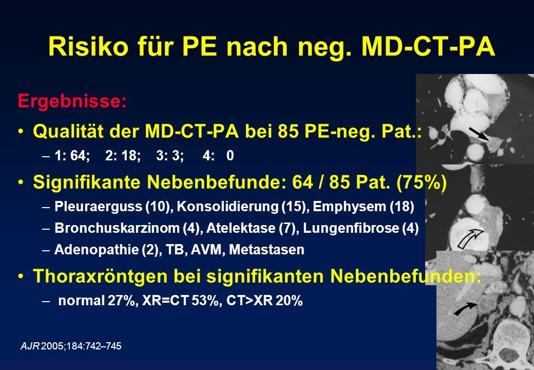 Risiko für PE nach neg. MD-CT-PA AJR 2005;184:742–745 Ergebnisse: Qualität der MD-CT-PA bei 85 PE-neg. Pat.: –1: 64; 2: 18; 3: 3; 4: 0 Signifikante Ne