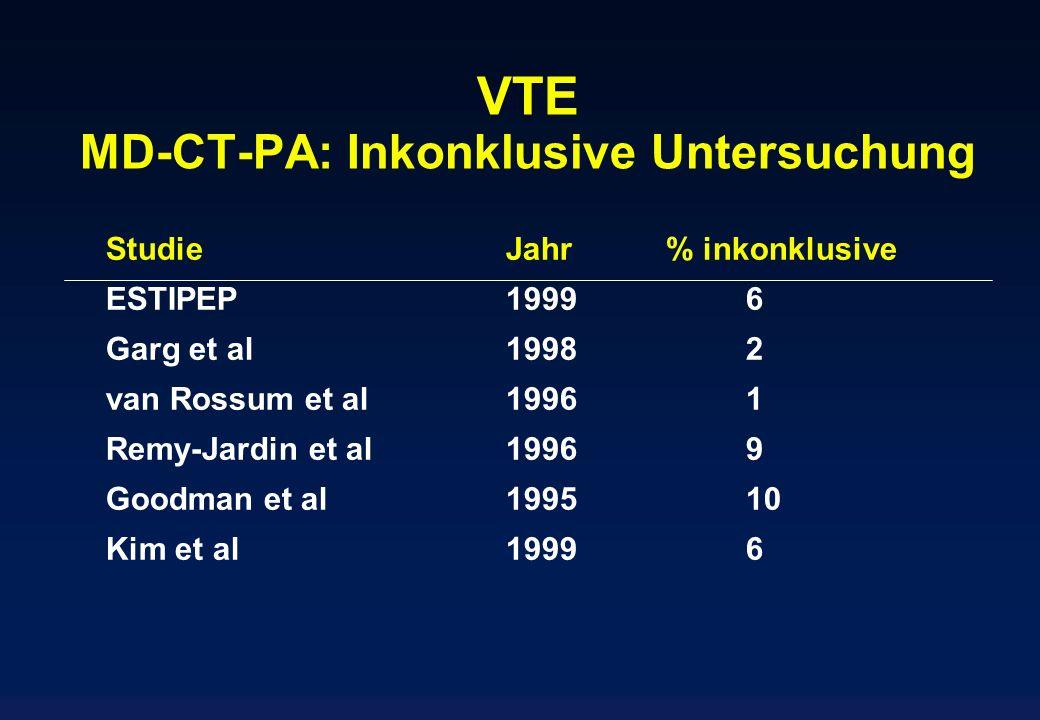 VTE MD-CT-PA: Inkonklusive Untersuchung StudieJahr% inkonklusive ESTIPEP19996 Garg et al19982 van Rossum et al19961 Remy-Jardin et al19969 Goodman et
