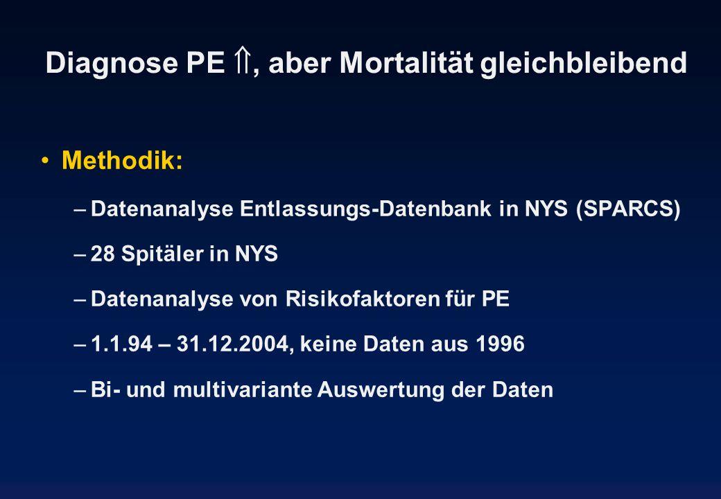 Diagnose PE, aber Mortalität gleichbleibend Methodik: –Datenanalyse Entlassungs-Datenbank in NYS (SPARCS) –28 Spitäler in NYS –Datenanalyse von Risiko
