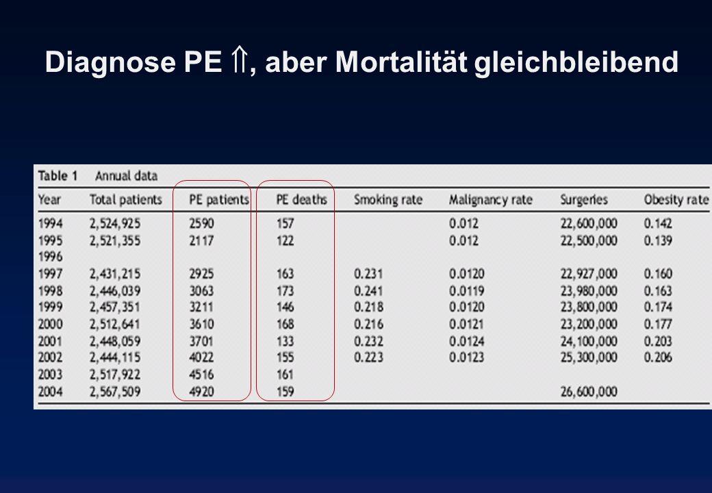 Diagnose PE, aber Mortalität gleichbleibend