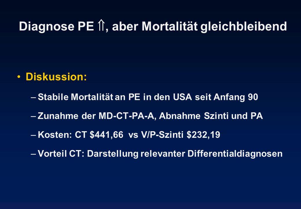 Diagnose PE, aber Mortalität gleichbleibend Diskussion: –Stabile Mortalität an PE in den USA seit Anfang 90 –Zunahme der MD-CT-PA-A, Abnahme Szinti un