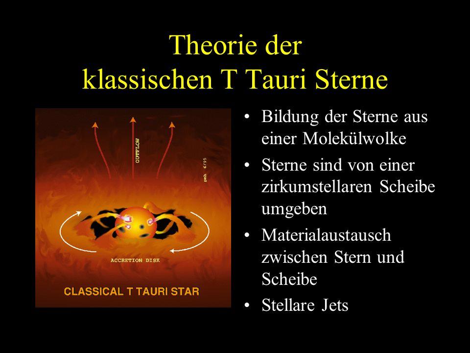 Theorie der klassischen T Tauri Sterne Bildung der Sterne aus einer Molekülwolke Sterne sind von einer zirkumstellaren Scheibe umgeben Materialaustaus