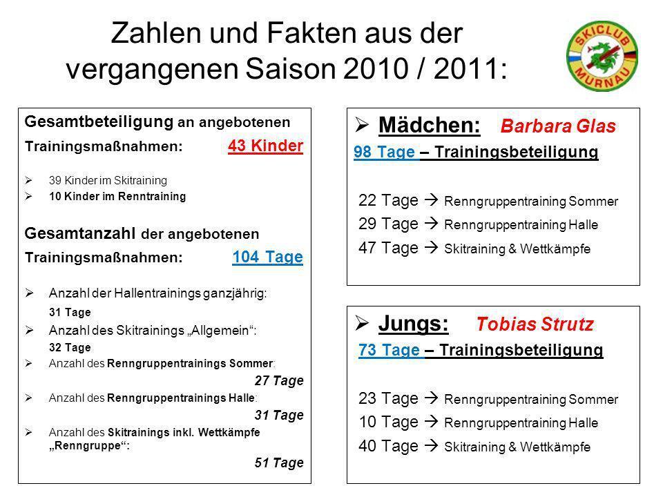 Zahlen und Fakten aus der vergangenen Saison 2010 / 2011: Mädchen: Barbara Glas 98 Tage – Trainingsbeteiligung 22 Tage Renngruppentraining Sommer 29 T