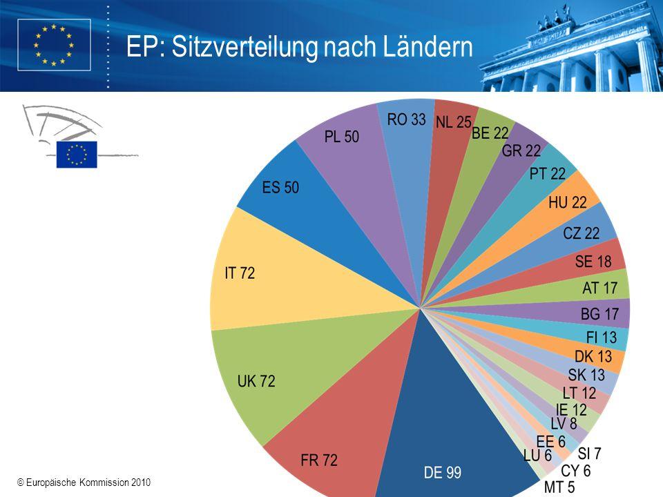 © Europäische Kommission 2010 EP: Sitzverteilung nach Ländern