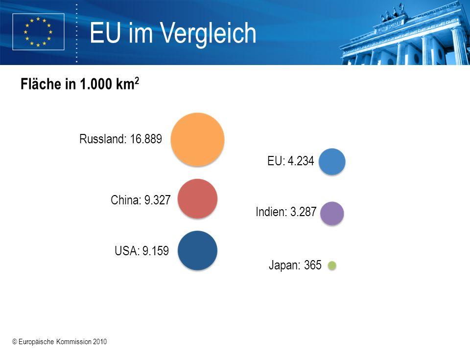 © Europäische Kommission 2010 EU im Vergleich Fläche in 1.000 km 2 Indien: 3.287 China: 9.327 EU: 4.234 USA: 9.159 Japan: 365 Russland: 16.889