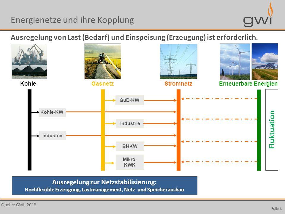 Autor Seite: 3 StromnetzKohle Kohle-KW Industrie GasnetzErneuerbare Energien GuD-KW Industrie Mikro- KWK BHKW Fluktuation Ausregelung zur Netzstabilis