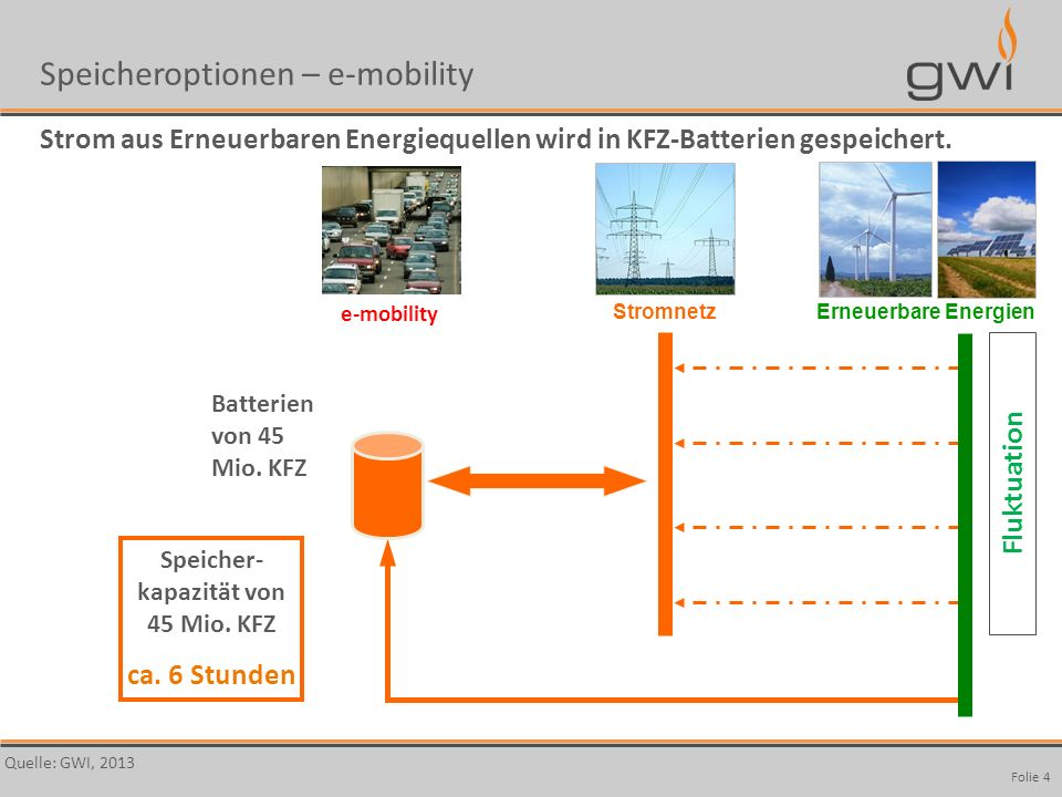 Autor Seite: 4 Fluktuation Folie 4 Speicheroptionen – e-mobility Strom aus Erneuerbaren Energiequellen wird in KFZ-Batterien gespeichert. Quelle: GWI,