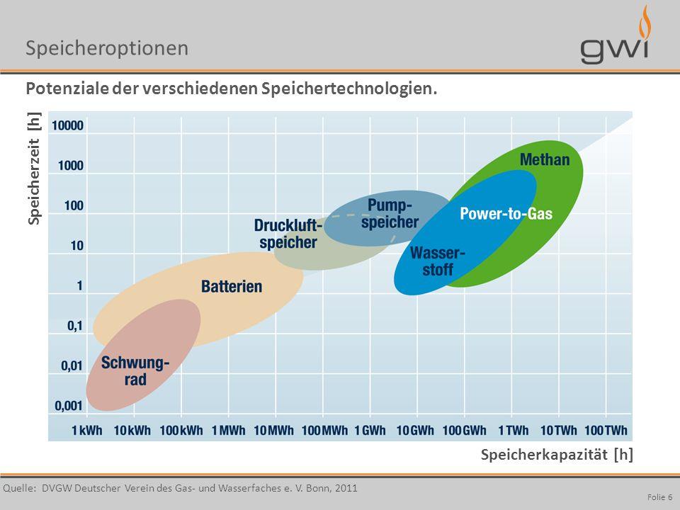 Autor Seite: 6 Speicherzeit [h] Speicherkapazität [h] Quelle: DVGW Deutscher Verein des Gas- und Wasserfaches e. V. Bonn, 2011 Speicheroptionen Potenz