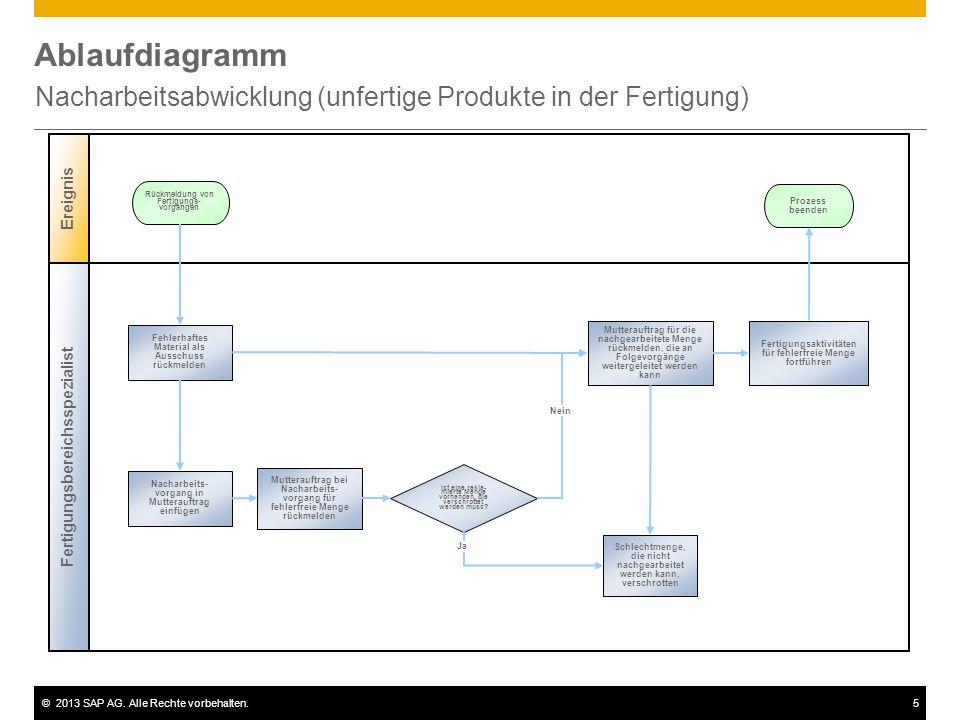 ©2013 SAP AG. Alle Rechte vorbehalten.5 Ablaufdiagramm Nacharbeitsabwicklung (unfertige Produkte in der Fertigung) Fertigungsbereichsspezialist Ereign