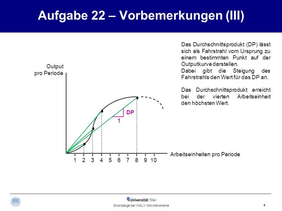 1 Aufgabe 22 – Vorbemerkungen (III) 4 Grundzüge der VWL I - Mikroökonomie Output pro Periode 12345678910 Das Durchschnittsprodukt erreicht bei der vie