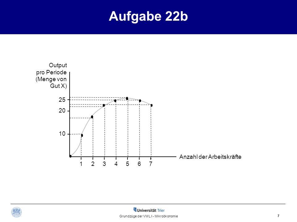 25 Aufgabe 22b 7 Grundzüge der VWL I - Mikroökonomie Output pro Periode (Menge von Gut X) Anzahl der Arbeitskräfte 1234567 20 10