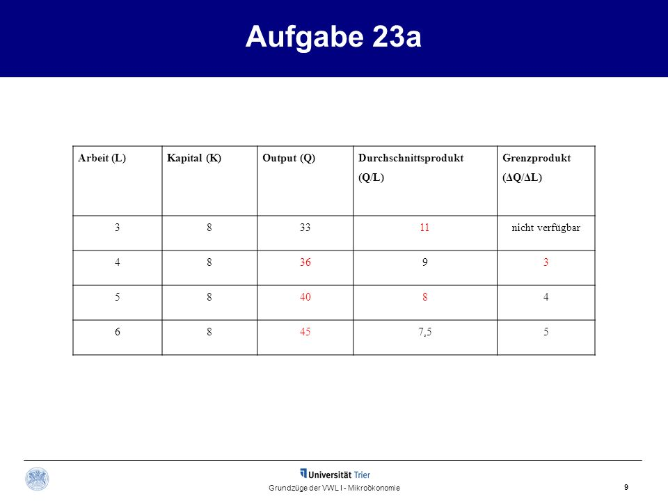 Aufgabe 23a 9 Grundzüge der VWL I - Mikroökonomie Arbeit (L)Kapital (K)Output (Q) Durchschnittsprodukt (Q/L) Grenzprodukt (ΔQ/ΔL) 383311nicht verfügba