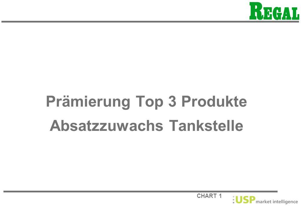 CHART 1 Prämierung Top 3 Produkte Absatzzuwachs Tankstelle