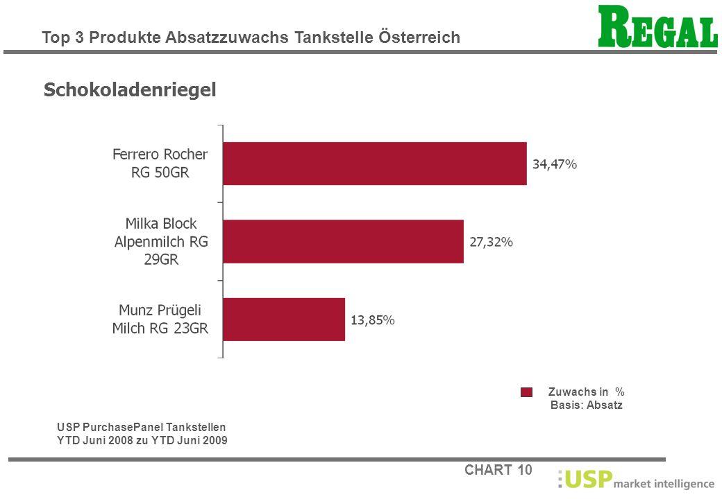 CHART 10 Zuwachs in % Basis: Absatz Schokoladenriegel USP PurchasePanel Tankstellen YTD Juni 2008 zu YTD Juni 2009 Top 3 Produkte Absatzzuwachs Tankst