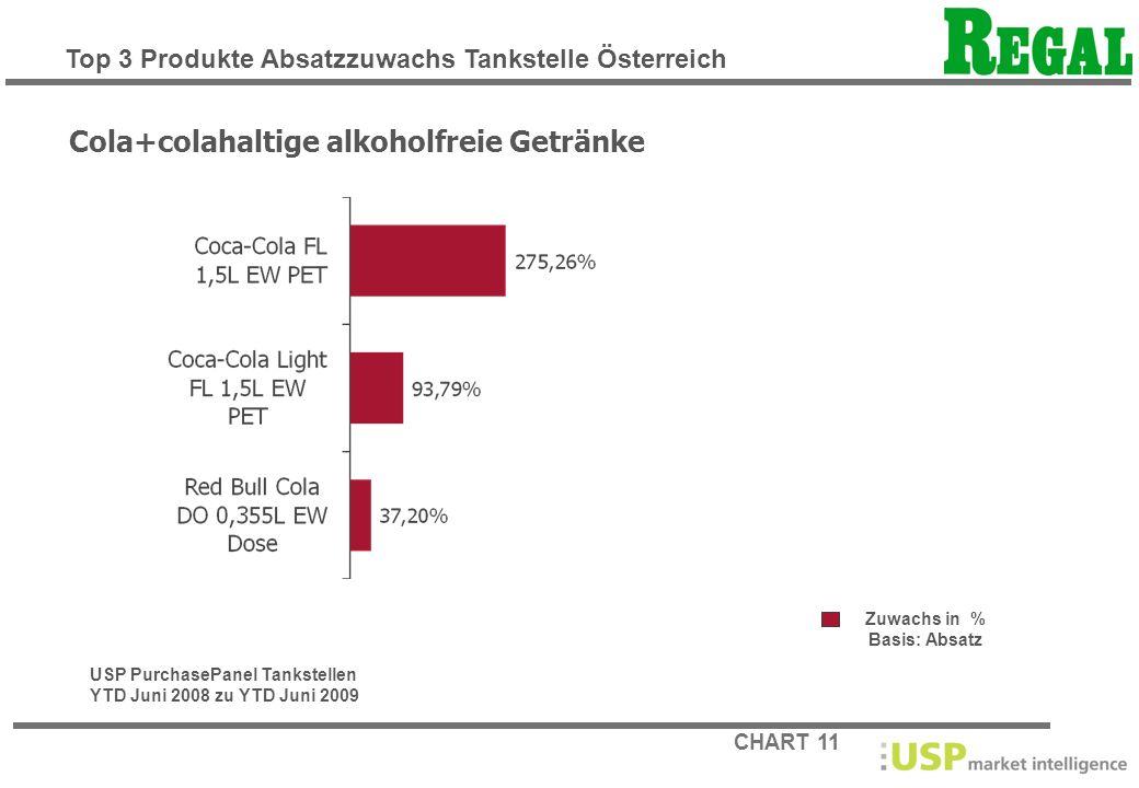 CHART 11 Zuwachs in % Basis: Absatz Cola+colahaltige alkoholfreie Getränke USP PurchasePanel Tankstellen YTD Juni 2008 zu YTD Juni 2009 Top 3 Produkte