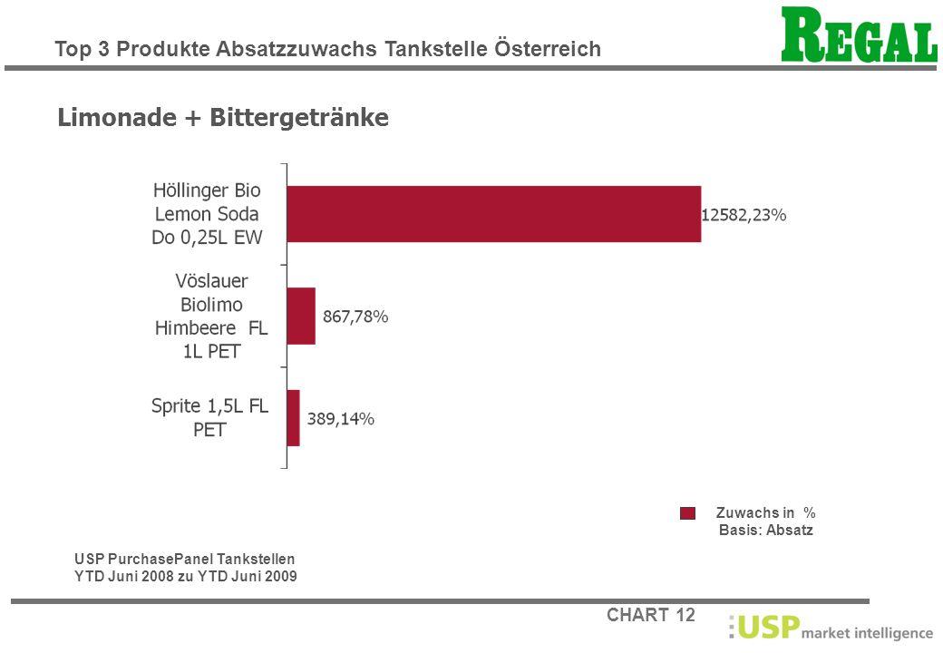 CHART 12 Zuwachs in % Basis: Absatz Limonade + Bittergetränke USP PurchasePanel Tankstellen YTD Juni 2008 zu YTD Juni 2009 Top 3 Produkte Absatzzuwach