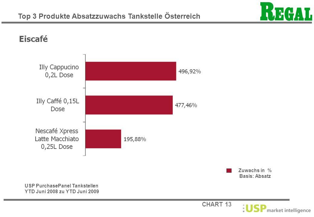 CHART 13 Zuwachs in % Basis: Absatz Eiscafé USP PurchasePanel Tankstellen YTD Juni 2008 zu YTD Juni 2009 Top 3 Produkte Absatzzuwachs Tankstelle Öster