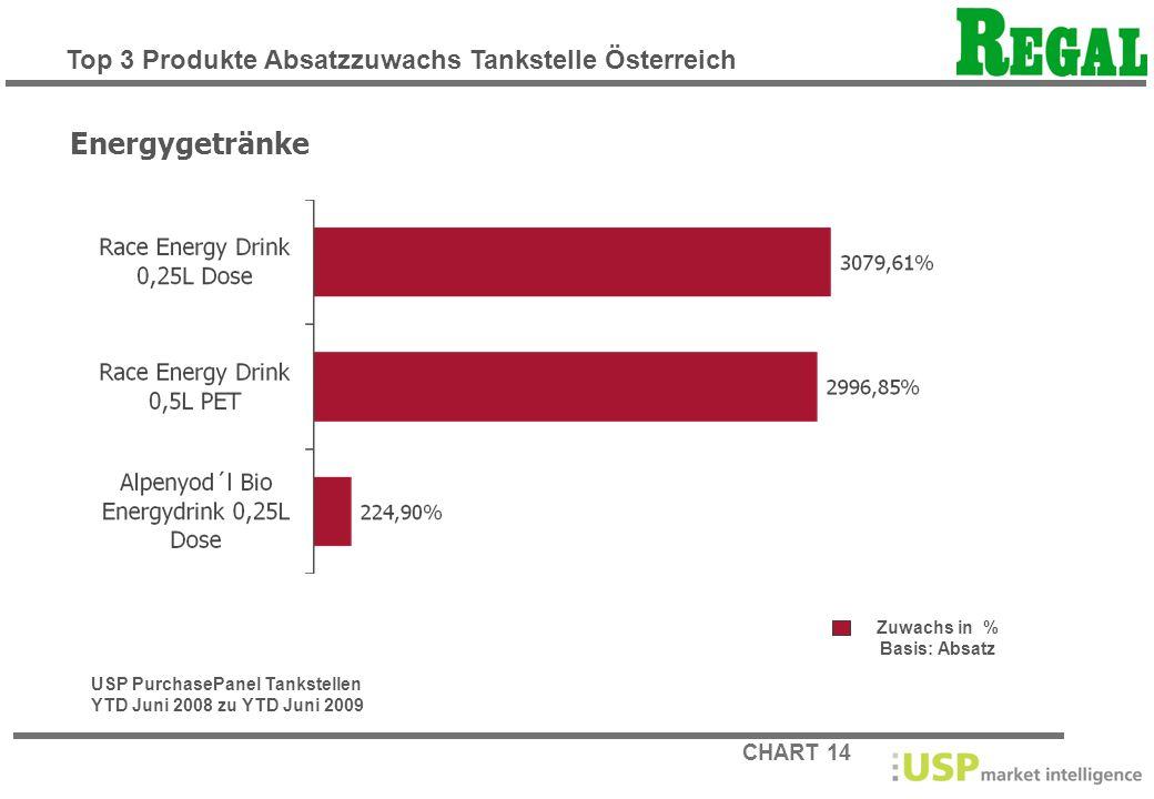 CHART 14 Zuwachs in % Basis: Absatz Energygetränke USP PurchasePanel Tankstellen YTD Juni 2008 zu YTD Juni 2009 Top 3 Produkte Absatzzuwachs Tankstell
