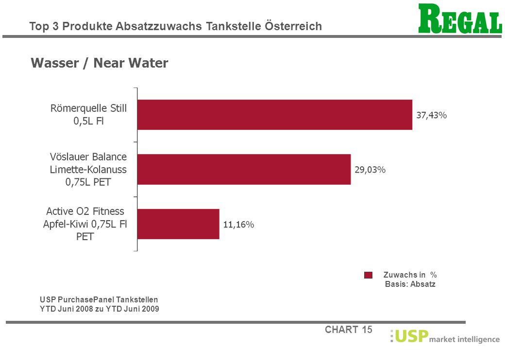CHART 15 Zuwachs in % Basis: Absatz Wasser / Near Water USP PurchasePanel Tankstellen YTD Juni 2008 zu YTD Juni 2009 Top 3 Produkte Absatzzuwachs Tank