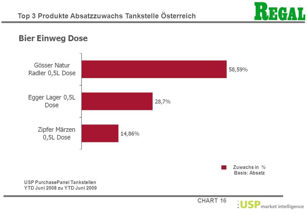 CHART 16 Zuwachs in % Basis: Absatz Bier Einweg Dose USP PurchasePanel Tankstellen YTD Juni 2008 zu YTD Juni 2009 Top 3 Produkte Absatzzuwachs Tankste