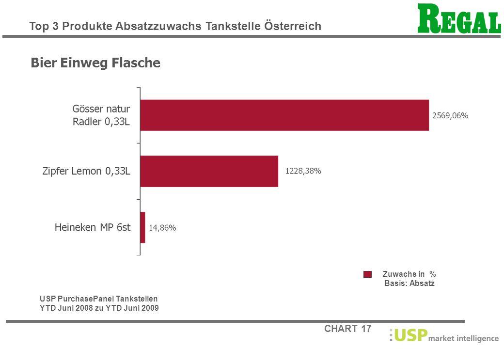 CHART 17 Zuwachs in % Basis: Absatz Bier Einweg Flasche USP PurchasePanel Tankstellen YTD Juni 2008 zu YTD Juni 2009 Top 3 Produkte Absatzzuwachs Tank