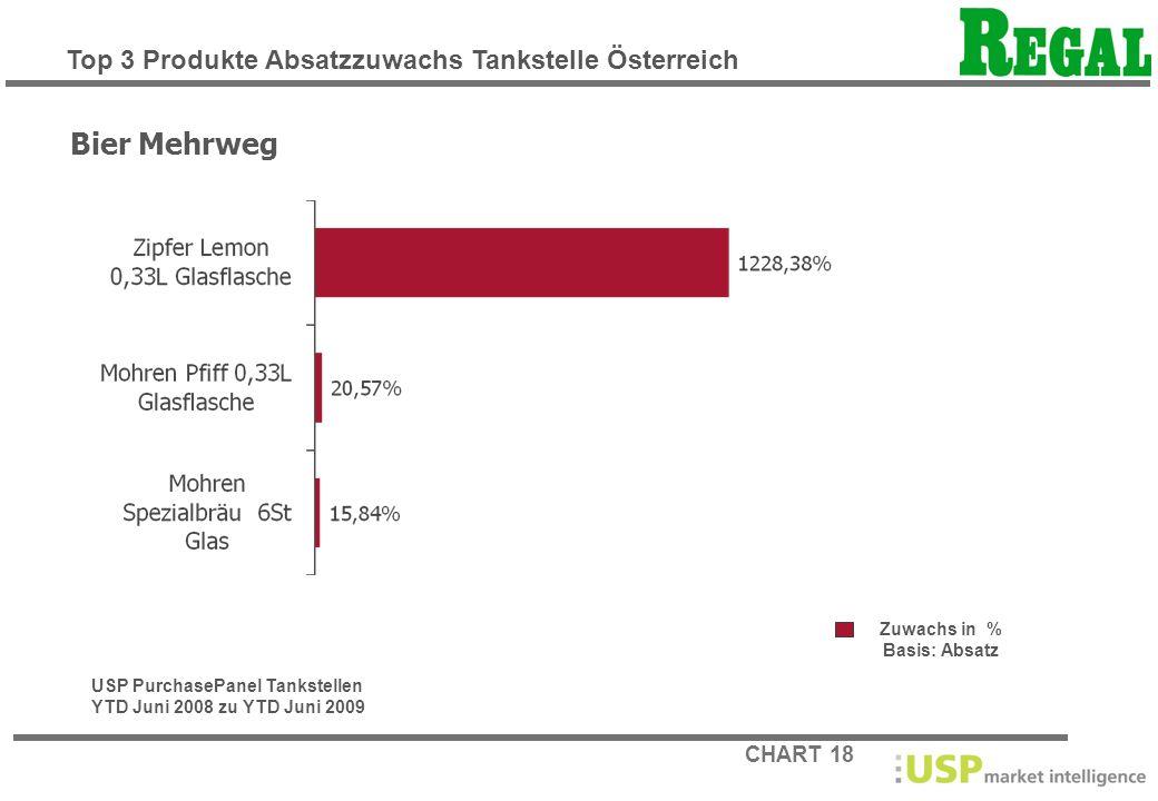 CHART 18 Zuwachs in % Basis: Absatz Bier Mehrweg USP PurchasePanel Tankstellen YTD Juni 2008 zu YTD Juni 2009 Top 3 Produkte Absatzzuwachs Tankstelle