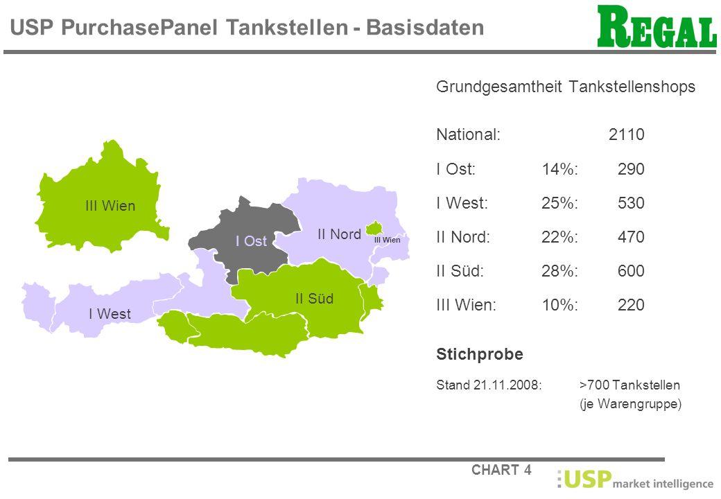CHART 4 Grundgesamtheit Tankstellenshops National:2110 I Ost:14%:290 I West:25%:530 II Nord:22%:470 II Süd:28%:600 III Wien:10%:220 Stichprobe Stand 2