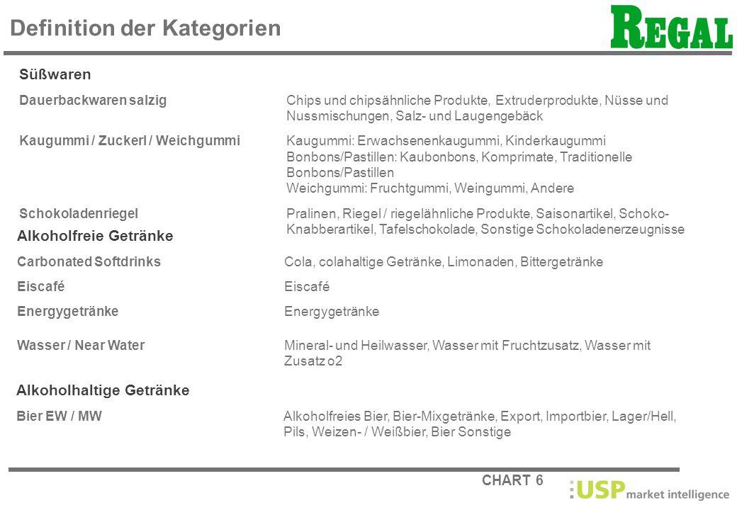 CHART 6 Definition der Kategorien Süßwaren Dauerbackwaren salzigChips und chipsähnliche Produkte, Extruderprodukte, Nüsse und Nussmischungen, Salz- un