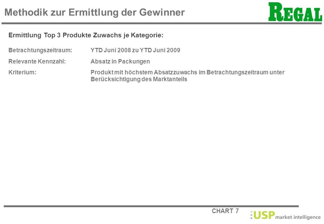CHART 7 Methodik zur Ermittlung der Gewinner Ermittlung Top 3 Produkte Zuwachs je Kategorie: Betrachtungszeitraum: YTD Juni 2008 zu YTD Juni 2009 Rele