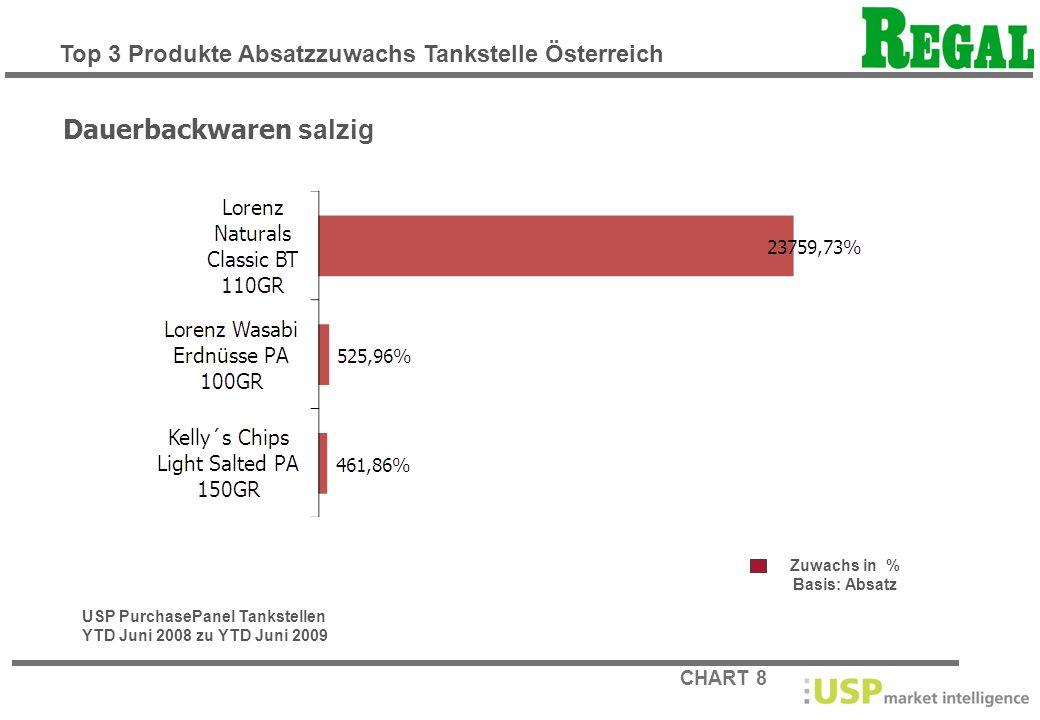 CHART 8 Zuwachs in % Basis: Absatz Dauerbackwaren salzig USP PurchasePanel Tankstellen YTD Juni 2008 zu YTD Juni 2009 Top 3 Produkte Absatzzuwachs Tan