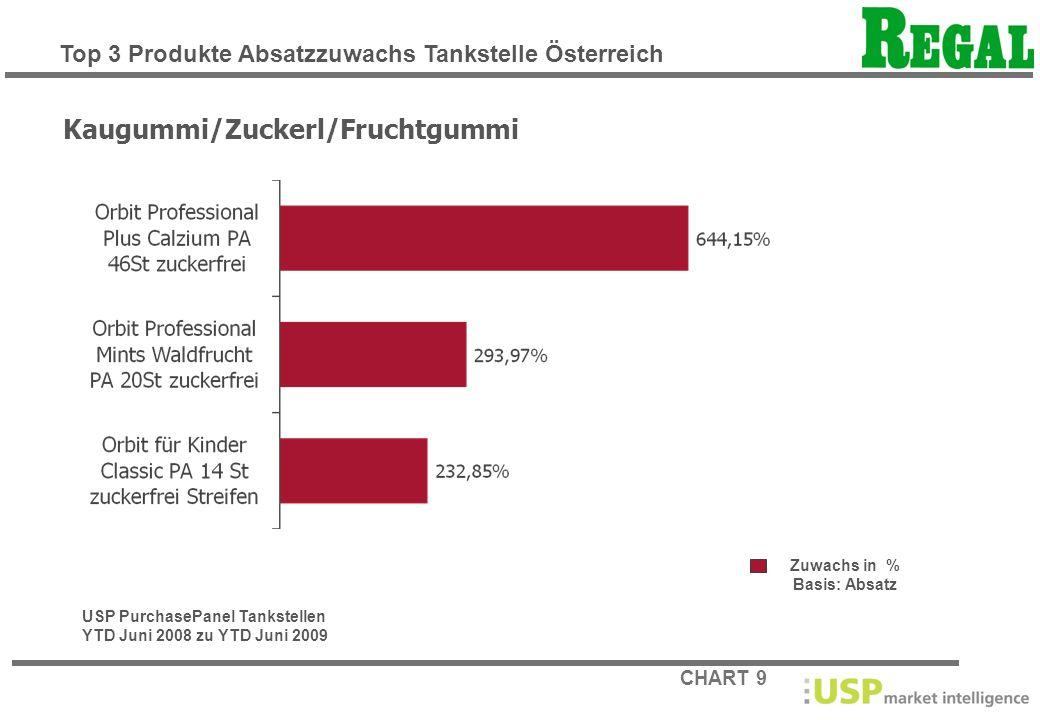 CHART 9 Zuwachs in % Basis: Absatz Kaugummi/Zuckerl/Fruchtgummi USP PurchasePanel Tankstellen YTD Juni 2008 zu YTD Juni 2009 Top 3 Produkte Absatzzuwa