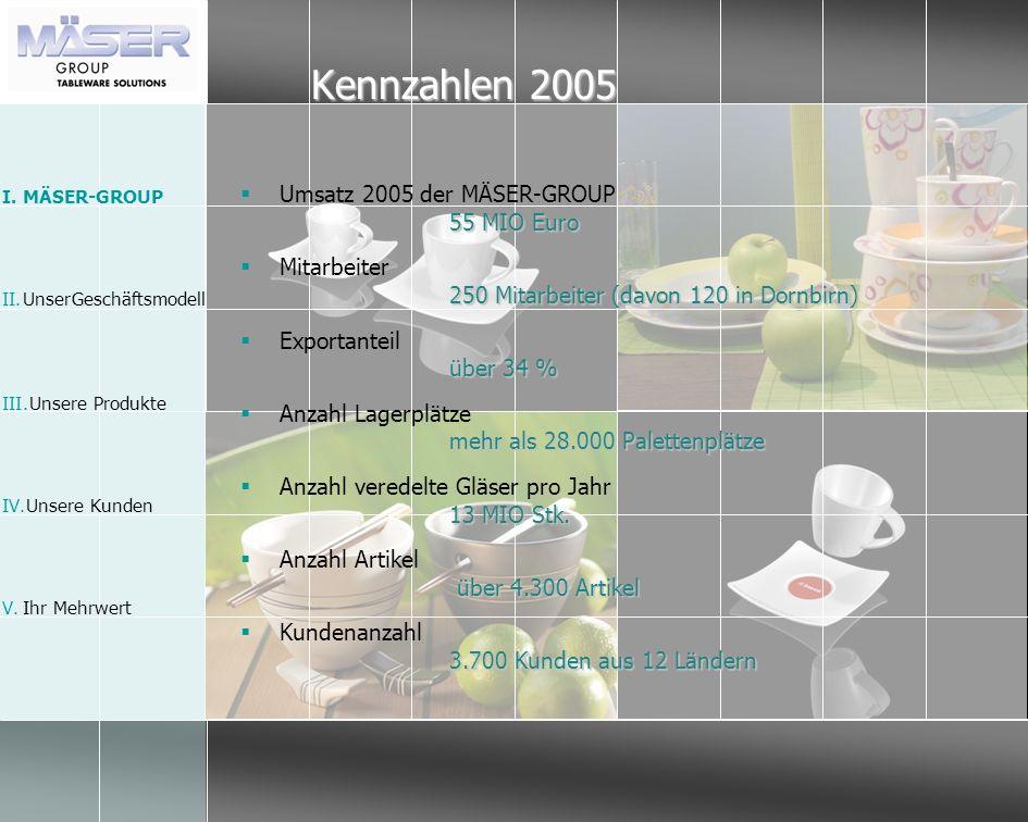Kennzahlen 2005 Umsatz 2005 der MÄSER-GROUP 55 MIO Euro Mitarbeiter 250 Mitarbeiter (davon 120 in Dornbirn) Exportanteil über 34 % Anzahl Lagerplätze
