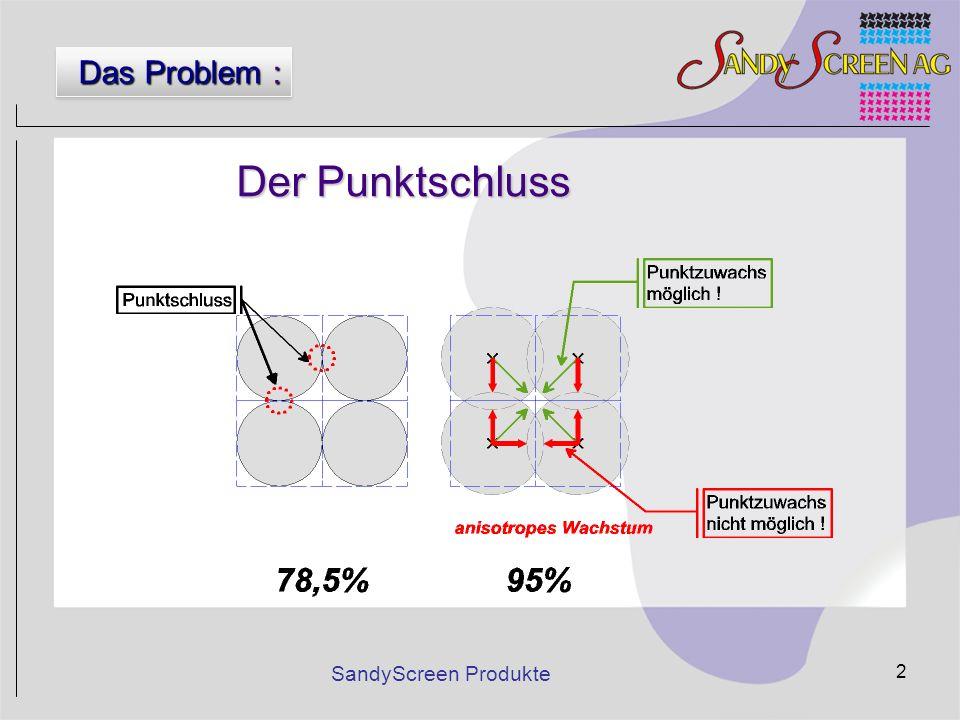 SandyScreen Produkte 13 konventionell SandyP SandyP - Vergleich mit Kettenpunkt