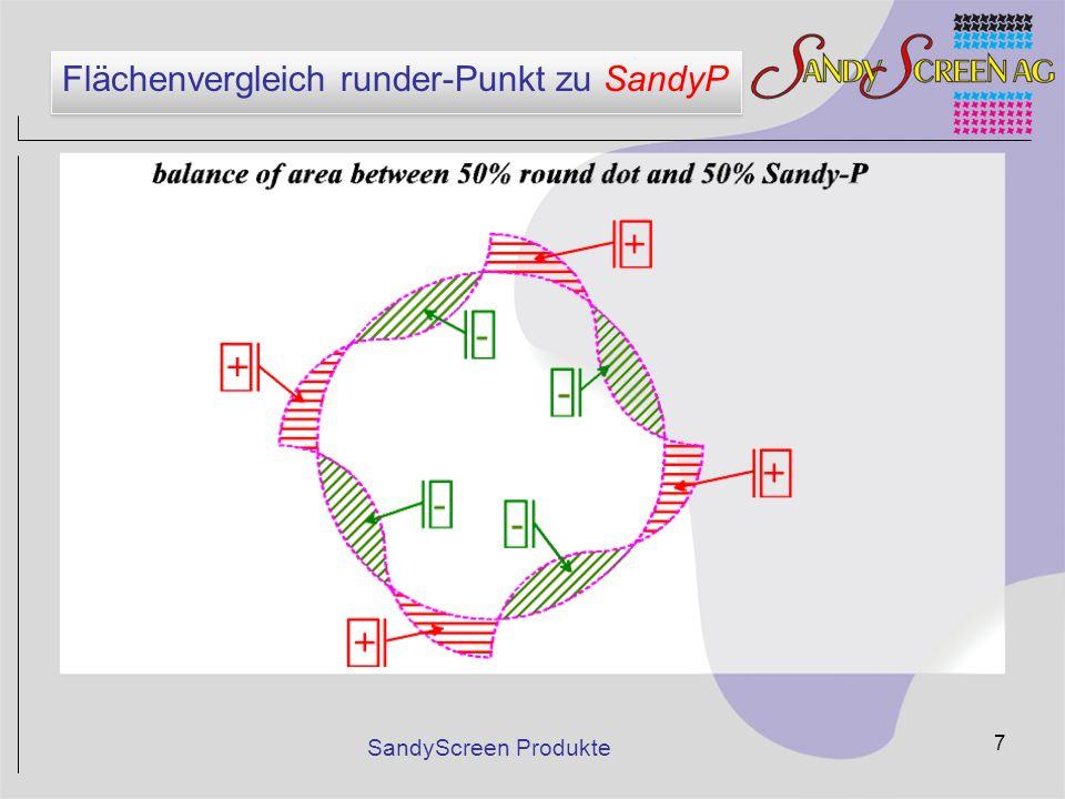 SandyScreen Produkte 8 Spezifikationen von SandyProfessional Rasterpunkt ohne Punkteschluss – Keine Tonwertsprünge – Kontinuierlicher Tonwertverlauf – Offene Bilderzeichnung in den Tiefen – Exakt steuerbare Gradationskurven – Feinere Rasterweiten möglich Besondere geometrische Form –Reduktion bezw.