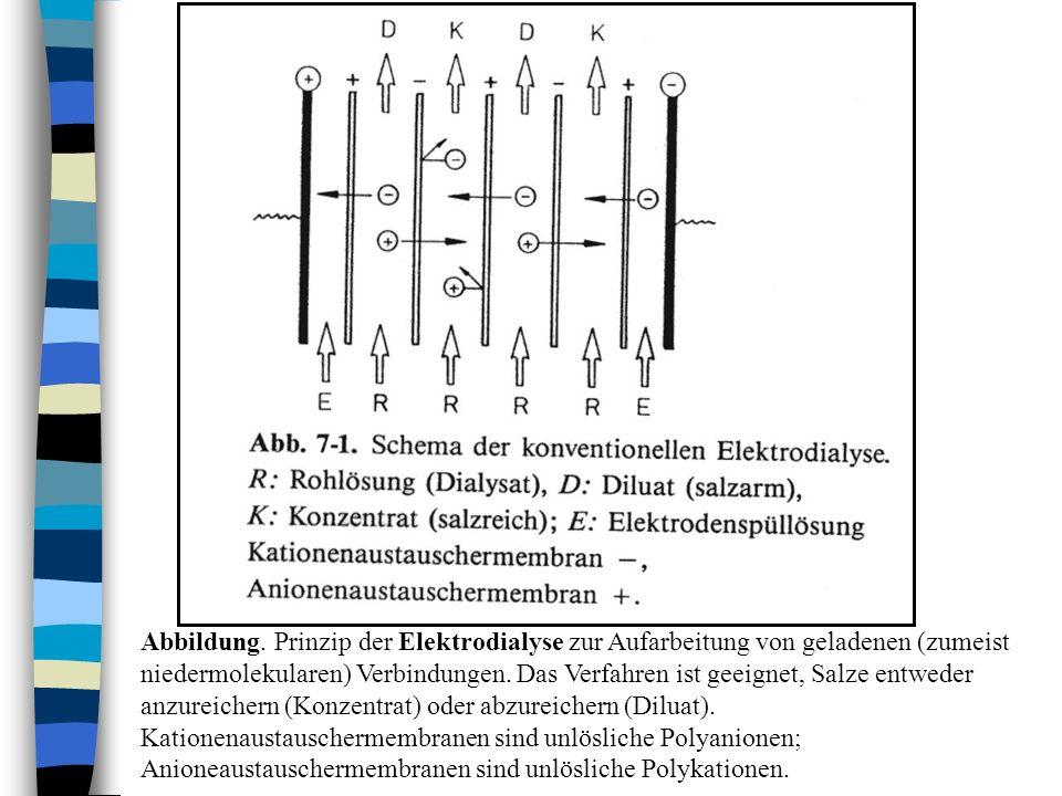 Abbildung. Prinzip der Elektrodialyse zur Aufarbeitung von geladenen (zumeist niedermolekularen) Verbindungen. Das Verfahren ist geeignet, Salze entwe