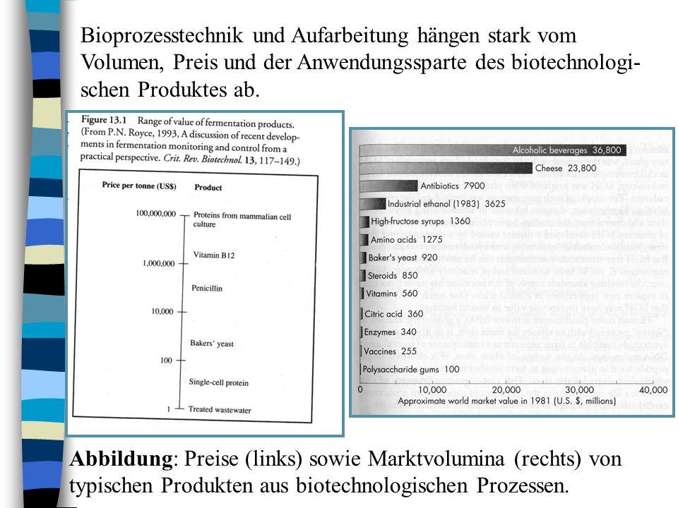 Bioprozesstechnik und Aufarbeitung hängen stark vom Volumen, Preis und der Anwendungssparte des biotechnologi- schen Produktes ab. Abbildung: Preise (