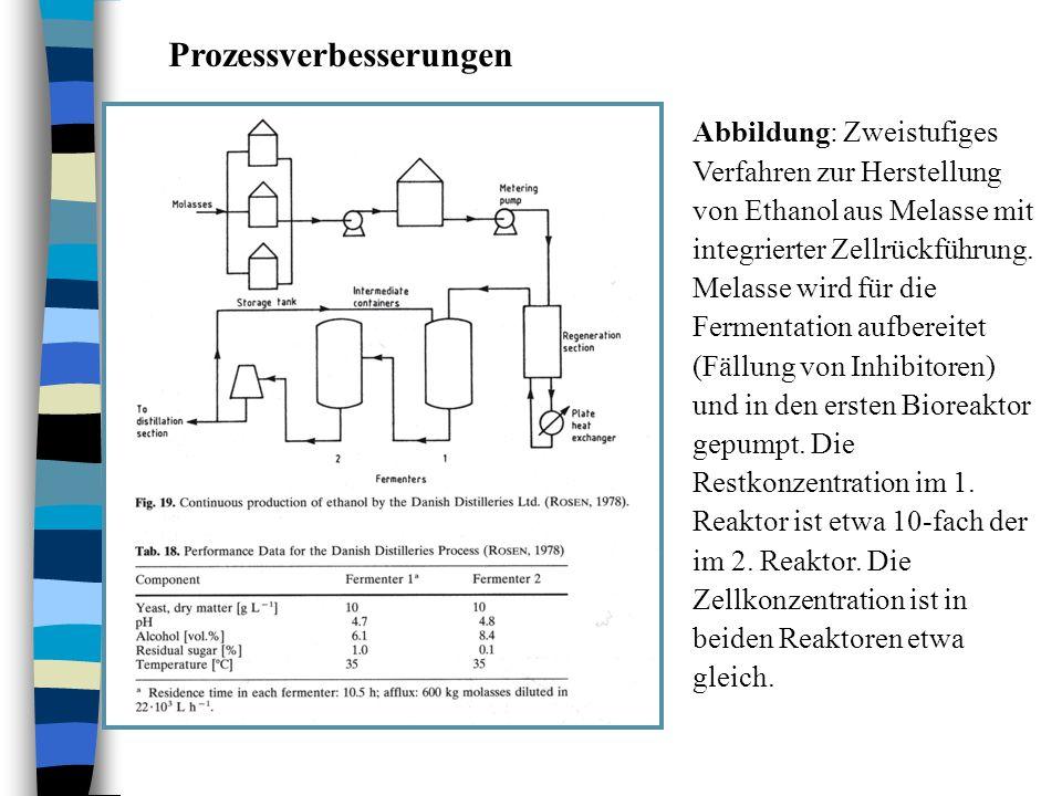 Prozessverbesserungen Abbildung: Zweistufiges Verfahren zur Herstellung von Ethanol aus Melasse mit integrierter Zellrückführung. Melasse wird für die