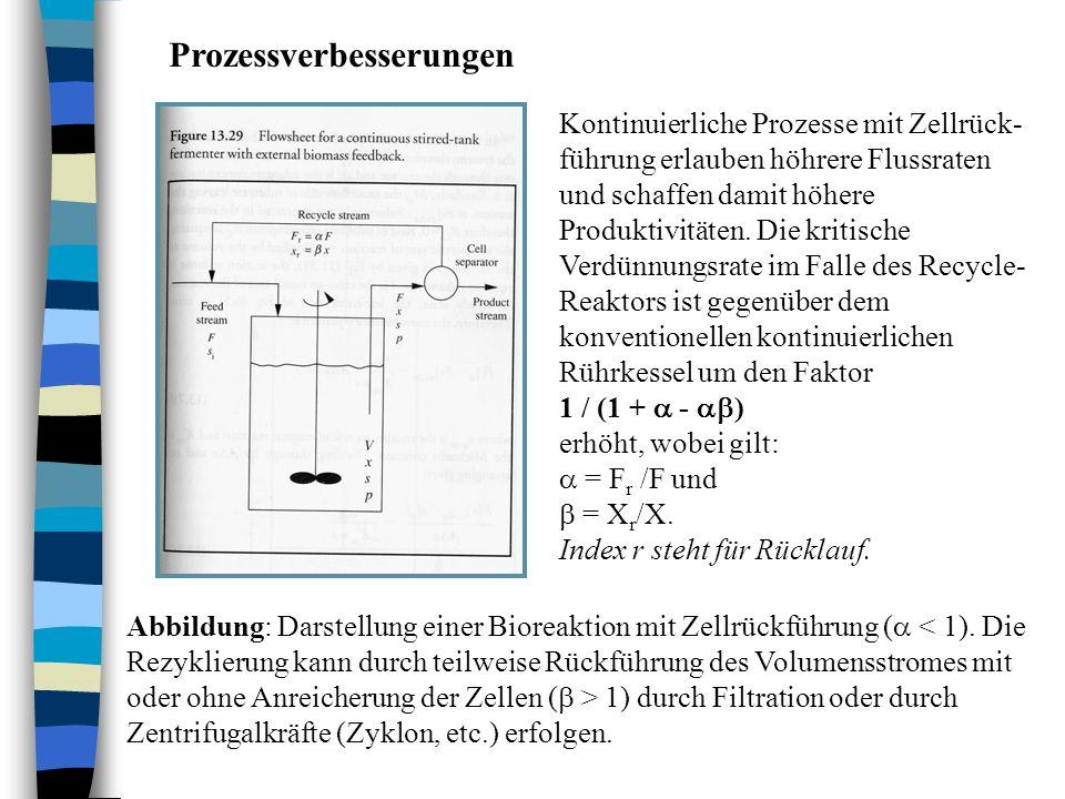 Prozessverbesserungen Abbildung: Darstellung einer Bioreaktion mit Zellrückführung ( 1) durch Filtration oder durch Zentrifugalkräfte (Zyklon, etc.) e