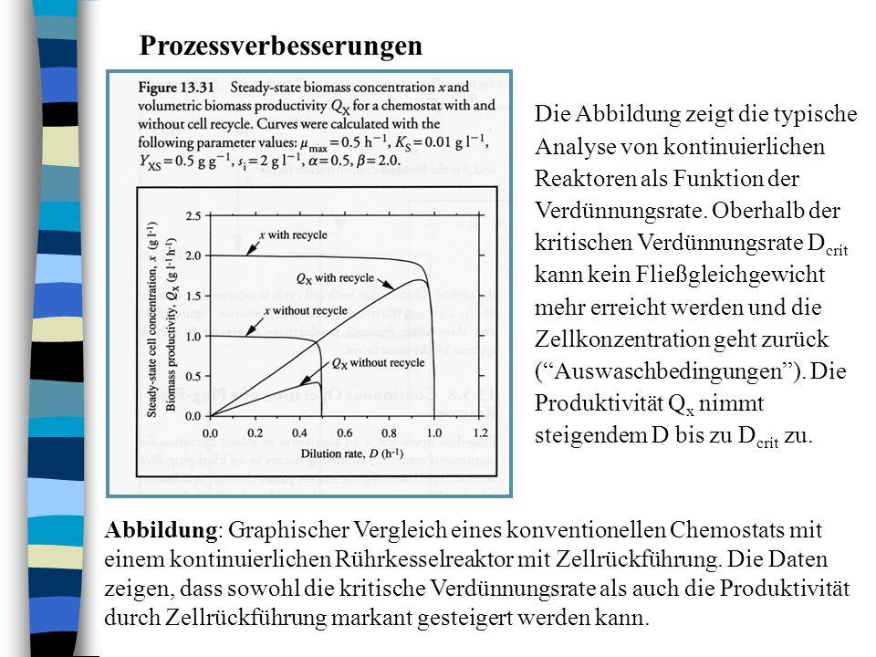 Prozessverbesserungen Abbildung: Graphischer Vergleich eines konventionellen Chemostats mit einem kontinuierlichen Rührkesselreaktor mit Zellrückführu