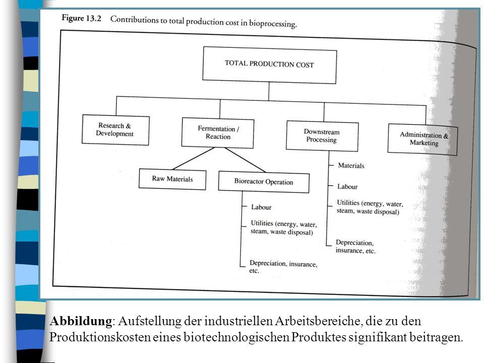 Abbildung: Aufstellung der industriellen Arbeitsbereiche, die zu den Produktionskosten eines biotechnologischen Produktes signifikant beitragen.