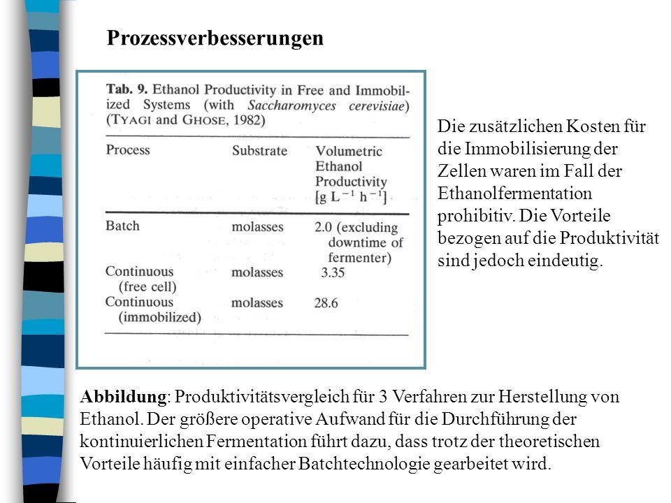 Prozessverbesserungen Abbildung: Produktivitätsvergleich für 3 Verfahren zur Herstellung von Ethanol. Der größere operative Aufwand für die Durchführu