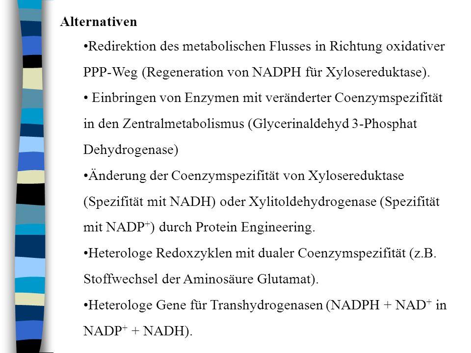 Alternativen Redirektion des metabolischen Flusses in Richtung oxidativer PPP-Weg (Regeneration von NADPH für Xylosereduktase). Einbringen von Enzymen