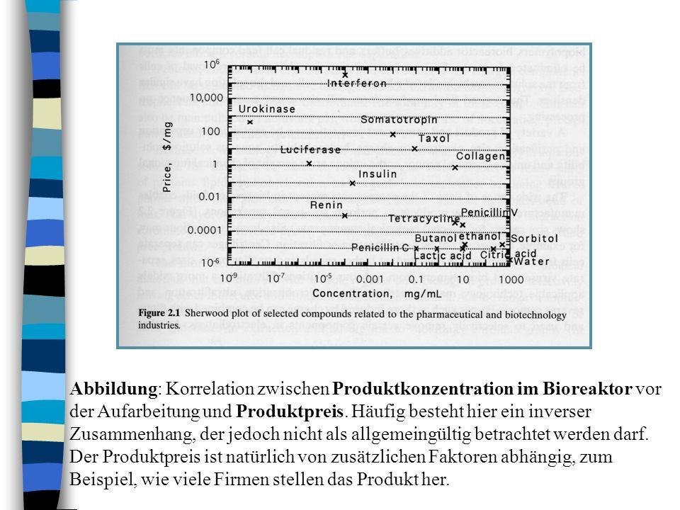 Abbildung: Korrelation zwischen Produktkonzentration im Bioreaktor vor der Aufarbeitung und Produktpreis. Häufig besteht hier ein inverser Zusammenhan