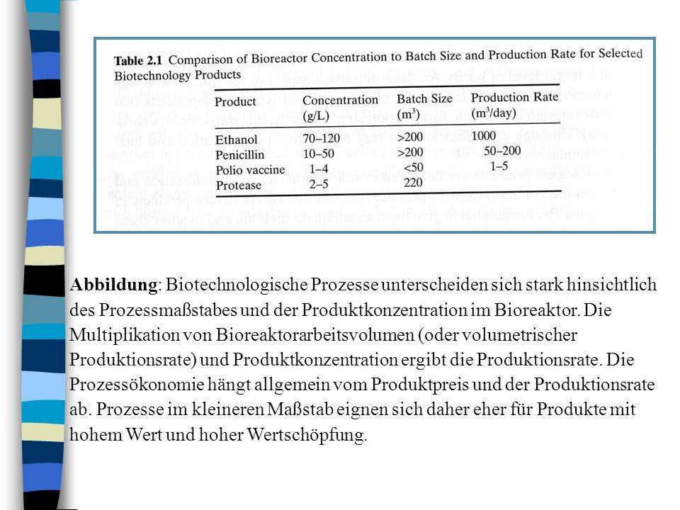 Abbildung: Biotechnologische Prozesse unterscheiden sich stark hinsichtlich des Prozessmaßstabes und der Produktkonzentration im Bioreaktor. Die Multi
