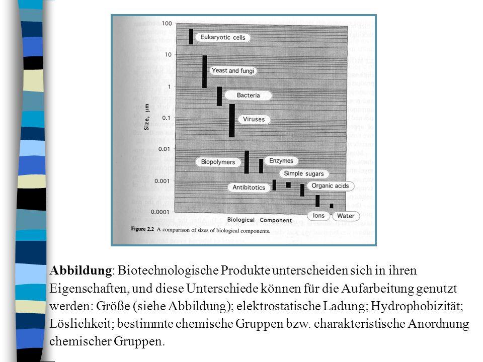 Abbildung: Biotechnologische Produkte unterscheiden sich in ihren Eigenschaften, und diese Unterschiede können für die Aufarbeitung genutzt werden: Gr